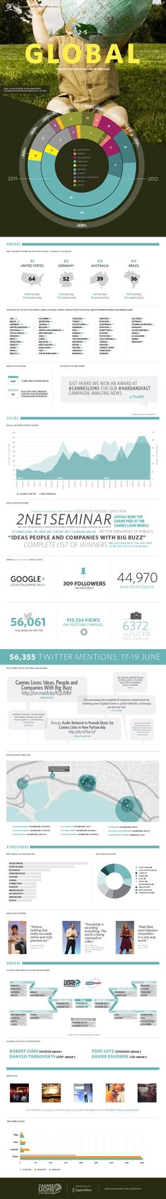 The 2012 Cannes Lions Daily Infographic Project: Tuesday 19 June.