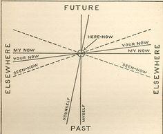 Past, Future, Elsewhere.  Via #deepseathoughts.