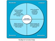 Paradigm for Curriculum Design Curriculum Design, Art Curriculum, Squaring The Circle, Teachers Corner, Design Theory, Language School, Instructional Design, Program Design, Student Learning