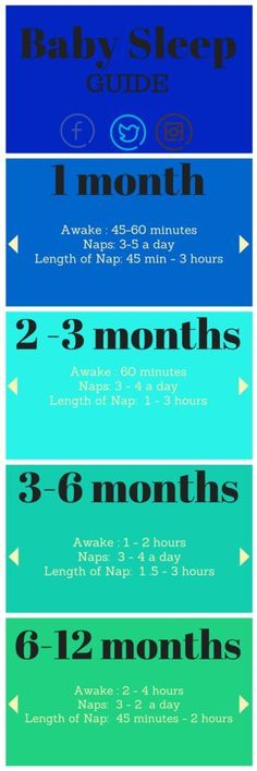 How Much Baby Sleeps in the First Year My child missed the nap memo!