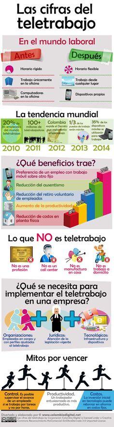 Interesante información sobre las cifras del teletrabajo en Colombia