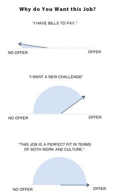 "infographic infographic : How to answer interview question ""Why do You Want this Job? Image Description infographic : How to answer interview Job Interview Tips, Job Interview Questions, Job Interviews, Interview Techniques, Interview Process, Job Resume, Resume Tips, Resume Help, Job Career"