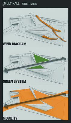 Diagrama de viento,sistema verde,movilidad