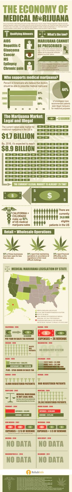 #Infographic: The Economy Of Medical Marijuana | Did you know that the United States government provides medicinal pot to only four citizens? Marijuana legalization measures have been appearing frequently in petitions and on ballots across the country and the world, but opinions vary. Currently 16 states and Washington D.C. have made medical marijuana available to certain patients. Learn about the medical marijuana market and where it might be heading.