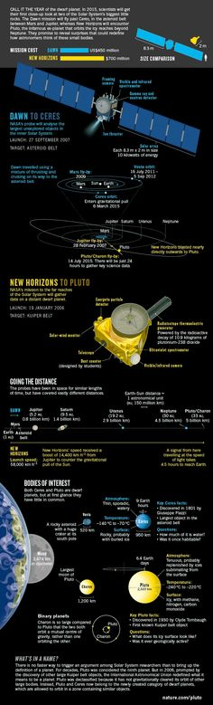 A tale of two dwarf planets  Graphical guide to the NASA missions that will provide the first close looks at Ceres and Pluto.