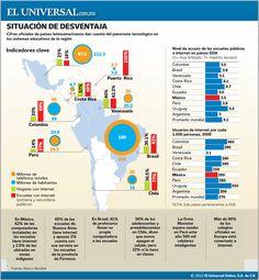 Tecnología en las escuelas de Latinoamérica #infografia