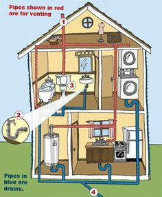 this is a diagram of a typical plumbing system in a residentialsewer drain graphic electrical installation, diy, pex plumbing, hvac maintenance, drain pipes