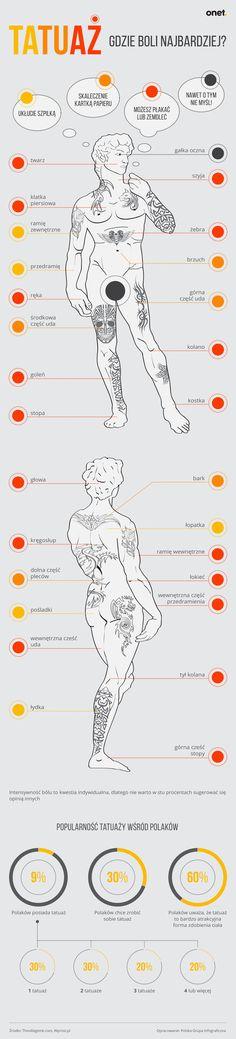 Tatuaże - gdzie boli najbardziej? - Facet