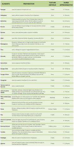 deshydratation legumes