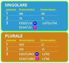 Znalezione obrazy dla zapytania pronomi personali tonici e atoni italiano
