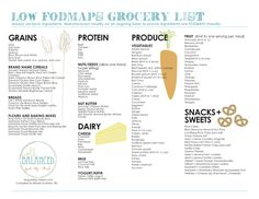 My new low FODMAP grocery list! :)  blog.katescarlata.com