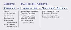 Accounting equation Assets - Liabilities = capital