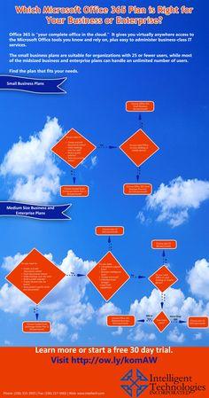 Office 365 business plan