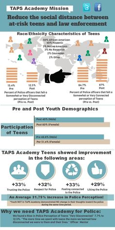 KIDS COUNT INFOGRAPHIC CHALLENGE ENTRY: Youth Employment ...