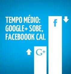 Média de tempo no Google+ aumenta e em Facebook diminui - http://bighouseweb.com.br/media-de-tempo-no-google-aumenta-e-em-facebook-diminui/