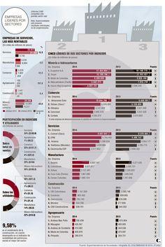 Sector servicios, el más rentable