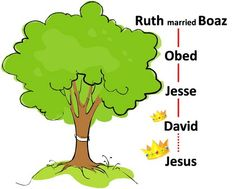 Preaching the birth of Jesus from the Book of Ruth