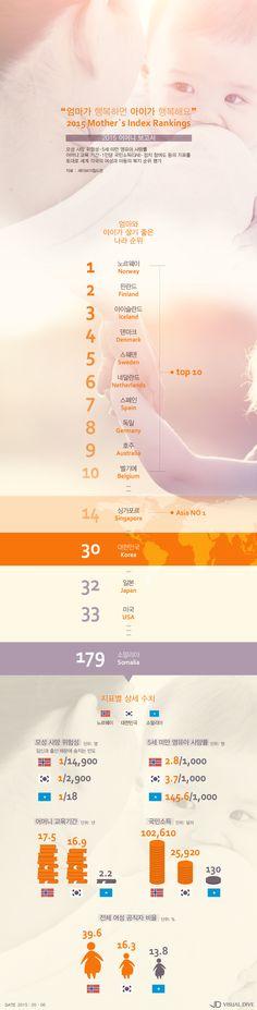 한국, '어머니·아이가 살기 좋은 나라' 30위… 일본‧미국 앞서 [인포그래픽] #Mother's Index Rankings / #Infographic ⓒ 비주얼다이브 무단 복사·전재·재배포