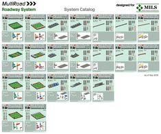 MILS MultiRoad Instructions | MultiRoad: The MILS compatible… | Flickr