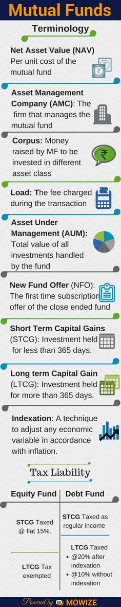 Terminology Mutual Funds Infographic #Infographics