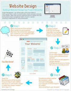 Website Design - building a efficiently website  http://mgrconsultinggroup.com
