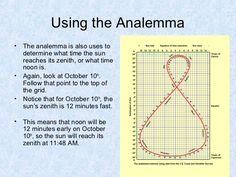 Image result for analemma graph