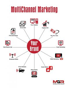 What does it mean to have Multichannel Marketing? Multichannel Marketing is a diversified approach to traditional promotion strategies. mgrconsultinggroup.com