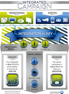 Integrated Marketing Campaign Solution - Infographic