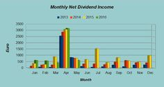 Dividend Hawk: Dividend Income - May 2016