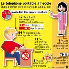 CestFranc: Le téléphone portable : utilisation responsable et éco-citoyenne