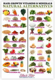 A-Z of Hair Growth Vitamins And Their Natural Alternatives www.blackhairinfo...