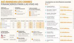 Banca colombiana financia 47% de las concesiones 4G