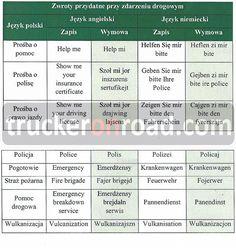 9. Zwroty przydatne przy zdarzeniu drogowym