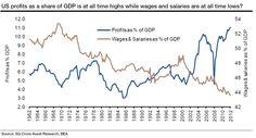 Falling US Salaries boost Corporate Profits.