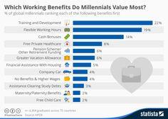 Infographic: Which Working Benefits Do Millennials Value Most? | Statista