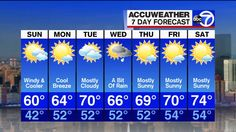 Your 7-Day Accu-Weather Forecast  (Courtesy Of WABC-TV / New York)  @ABC7NY   Sunday, May 15, 2016: Windy & Cooler: 60° | 42°  Monday, May 16, 2016: Cool Breeze: 64° | 52°  Tuesday, May 17, 2016: Mostly Cloudy: 70° | 52°  Wednesday, May 18, 2016: A Bit Of Rain: 66° | 52°  Thursday, May 19, 2016: Mostly Sunny: 69° | 52°  Friday, May 20, 2016: Mostly Sunny: 70° | 54°  Saturday, May 21, 2016: Mostly Sunny: 74° | 54°