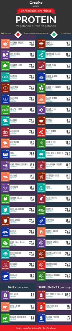 Best Sources of Protein for Meat Eaters & Vegetarians!
