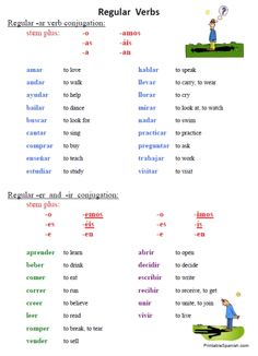 Intro to Spanish Verb Conjugation | Tips, Charts, & More ...