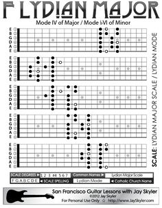 Chart of the Spanish Minor scale patterns on the guitar fretboard. Also known by its Catholic Church name Phrygian Mode, works against both Major and Minor, the clashing notes providing it with its unique character or color. When used to extend the Blues Guitar Scale Patterns, Guitar Scales Charts, Guitar Chords And Scales, Spanish Guitar Scales, Music Theory Guitar, Jazz Guitar, Music Guitar, Playing Guitar, Gypsy Guitar