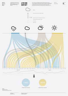 A five Euro rainy day? - A five Euro rainy day? A five Euro rainy day? Web Design, Chart Design, Information Visualization, Data Visualization, Information Design, Information Graphics, Sankey Diagram, Weather Data, Layout