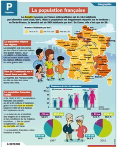 Fiche exposés : La population française / French population map, graphs, and… Ap French, French History, French Words, Learn French, French Stuff, French Teacher, Teaching French, Test B1, French Education