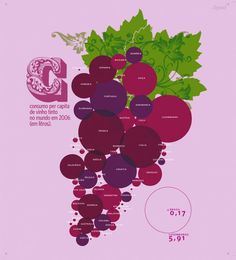 This infographic shows the consumption of red wine in 2006 within different countries. I love the idea! It's very eye catching, there's good use of colours, it's simple yet efficient.