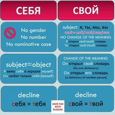 The second part of the pictures for easy learning Russian grammar in fun way. Russian Language Lessons, Russian Lessons, Russian Language Learning, Language Study, French Lessons, Spanish Lessons, Russian Love, How To Speak Russian, Learn Russian Alphabet