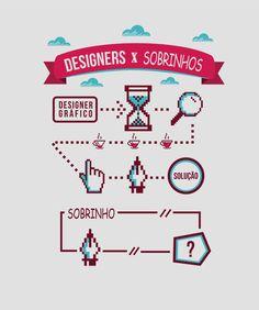 design processo - Pesquisa Google