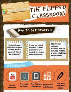 A good reminder as to how to start a Flipped Classroom lesson. Also gives examples of apps you can use. Classroom Objectives, School Classroom, Classroom Activities, Google Classroom, Future Classroom, Classroom Ideas, Instructional Technology, Instructional Strategies, Instructional Coaching