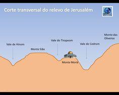 História e Geografia Bíblica: Palestina