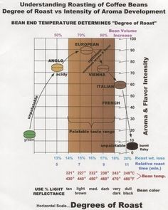 Degrees of coffee roast #nowyouknow #coffee #coffeeroasting #degreesofroast #coffeetalk #infographic