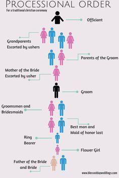 catholic wedding processional order