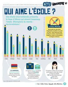 """infographic: """"qui aime l'école.""""  could use this as unit interpretive assessment?"""