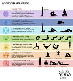 Healing Meditation, Yoga Meditation, Meditation Hand Positions, Meditation For Health, Meditation Center, Yoga Inspiration, Balance Yoga, How To Balance Chakras, How To Unblock Chakras